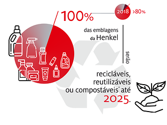 2019-10-henkel_infographic_sustainable_packaging_targets-br-portuguese-image1 (1)